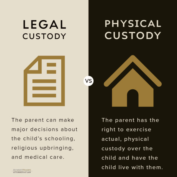 Legal Custody vs Physical Child Custody in NC