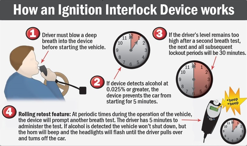 ignition interlock devices dummit fradin. Black Bedroom Furniture Sets. Home Design Ideas